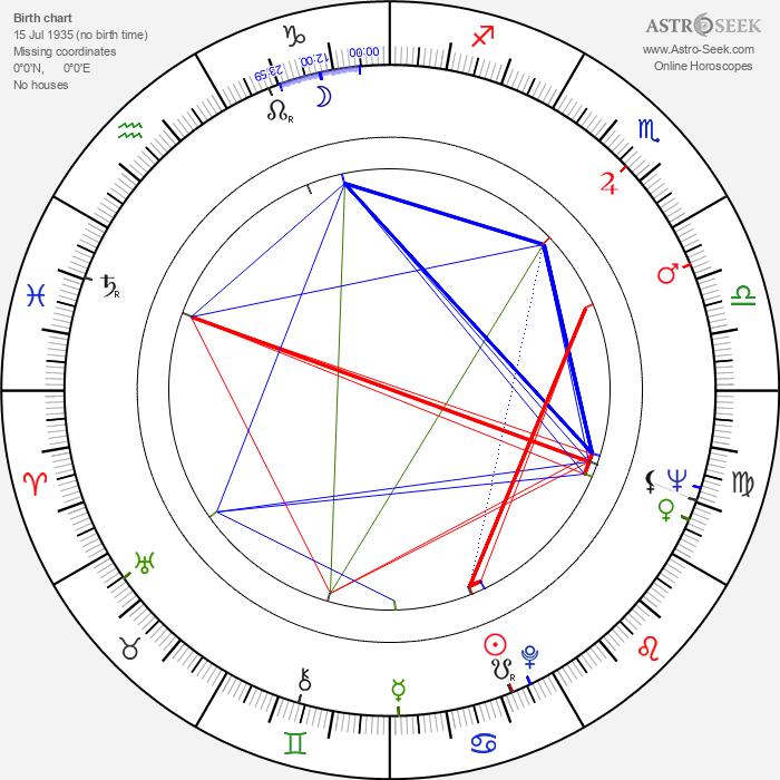 Johan Bergenstråhle - Astrology Natal Birth Chart