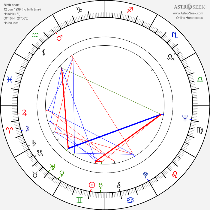 Johan Forssell - Astrology Natal Birth Chart