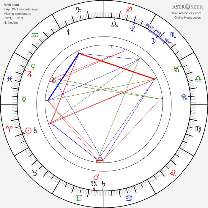 Johan Glans - Astrology Natal Birth Chart