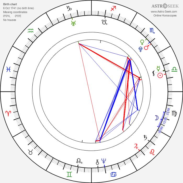 Johan Herman Wessel - Astrology Natal Birth Chart