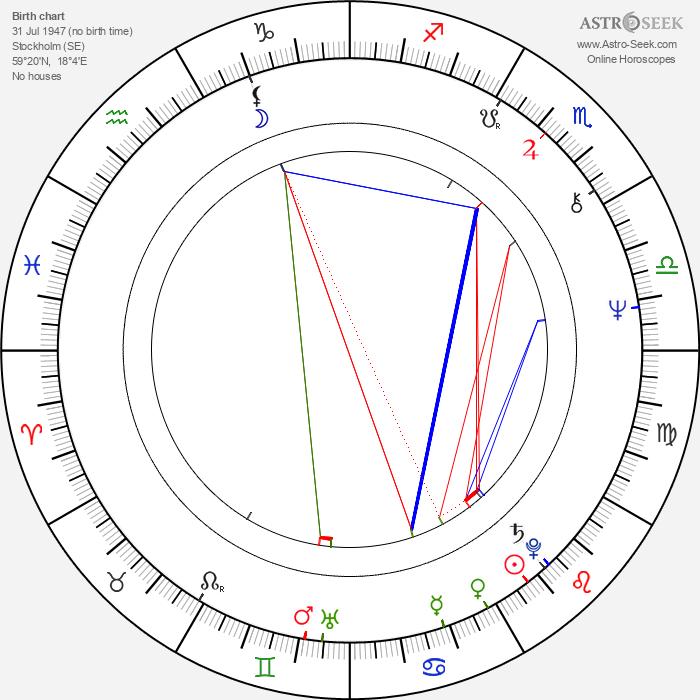 Johan Rabaeus - Astrology Natal Birth Chart