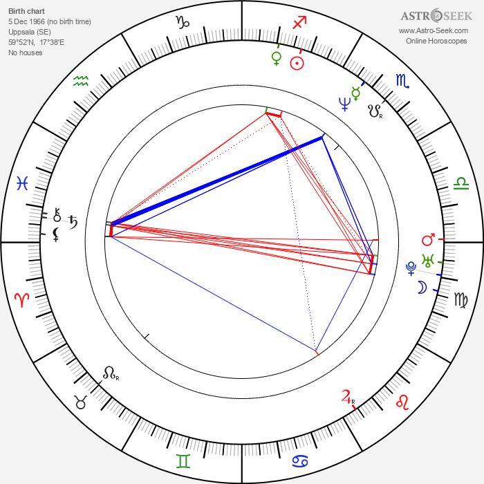 Johan Renck - Astrology Natal Birth Chart