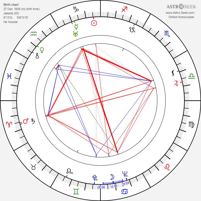 Johan Schmitz - Astrology Natal Birth Chart