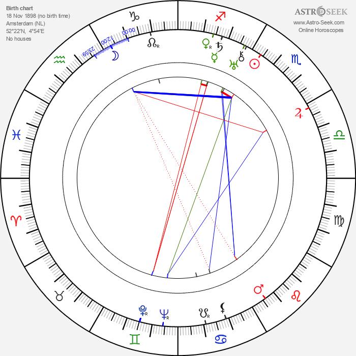 Johan Valk - Astrology Natal Birth Chart