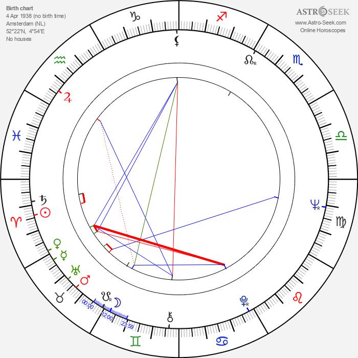 Johan van der Keuken - Astrology Natal Birth Chart