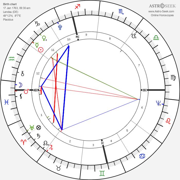 Johann Birnbaum - Astrology Natal Birth Chart