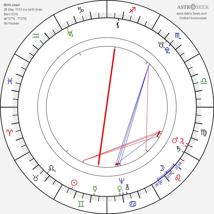 Johann David Wyss - Astrology Natal Birth Chart