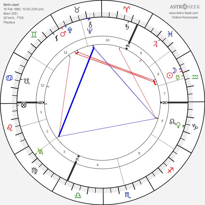 Johann Dorten - Astrology Natal Birth Chart