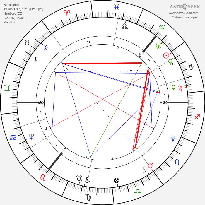 Johann Elert Bode - Astrology Natal Birth Chart