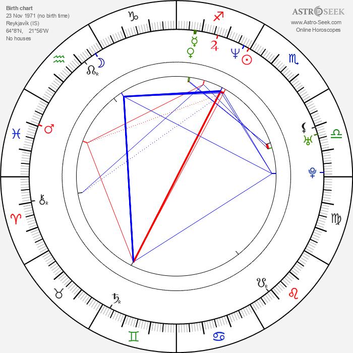 Jóhann G. Jóhannsson - Astrology Natal Birth Chart