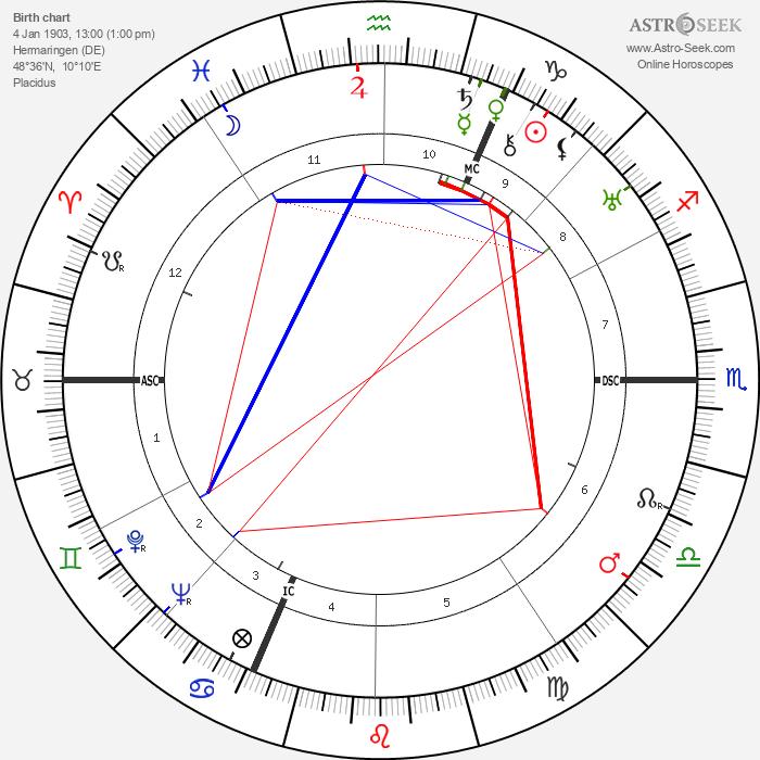 Johann Georg Elser - Astrology Natal Birth Chart