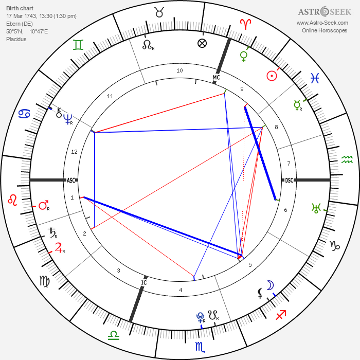 Johann Georg Meusel - Astrology Natal Birth Chart