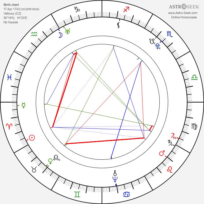 Johann Georg Pupp - Astrology Natal Birth Chart