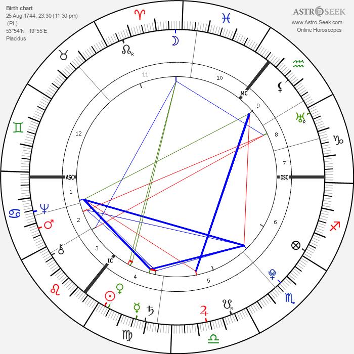 Johann Gottfried Herder - Astrology Natal Birth Chart