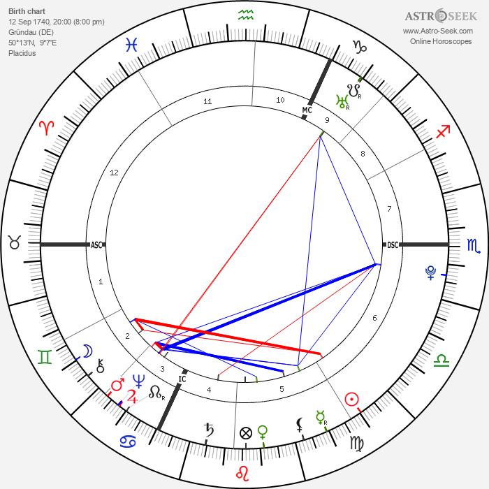 Johann Heinrich Jung-Stilling - Astrology Natal Birth Chart