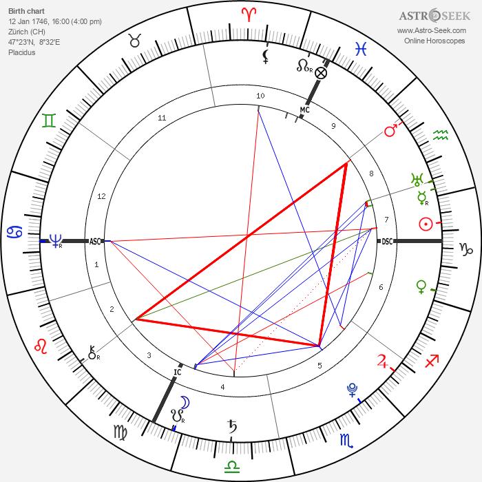 Johann Heinrich Pestalozzi - Astrology Natal Birth Chart