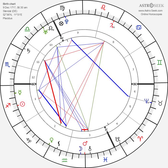 Johann Joachim Winckelmann - Astrology Natal Birth Chart
