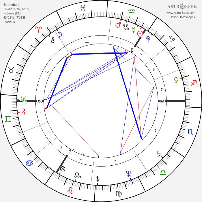 Johann Joseph von Görres - Astrology Natal Birth Chart