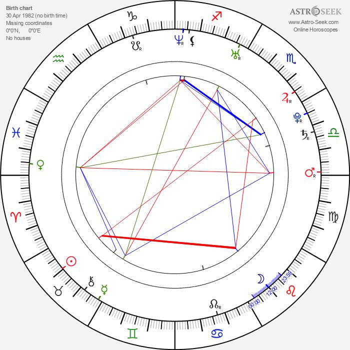 Johann Lurf - Astrology Natal Birth Chart