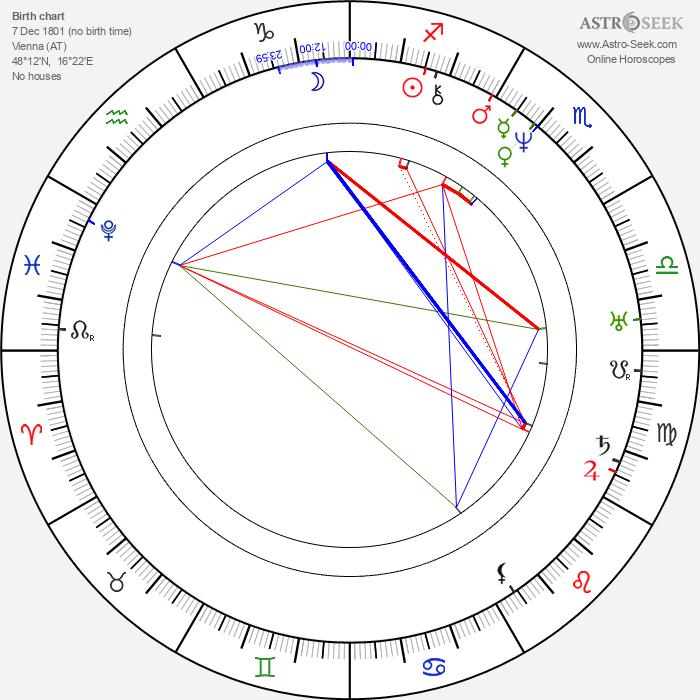 Johann Nepomuk Nestroy - Astrology Natal Birth Chart