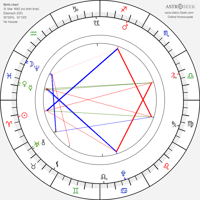 Johann Sebastian Bach - Astrology Natal Birth Chart
