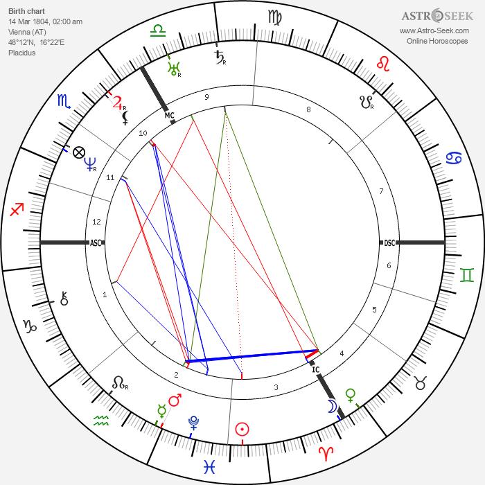 Johann Strauss - Astrology Natal Birth Chart