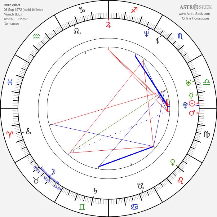 Johann von Bülow - Astrology Natal Birth Chart