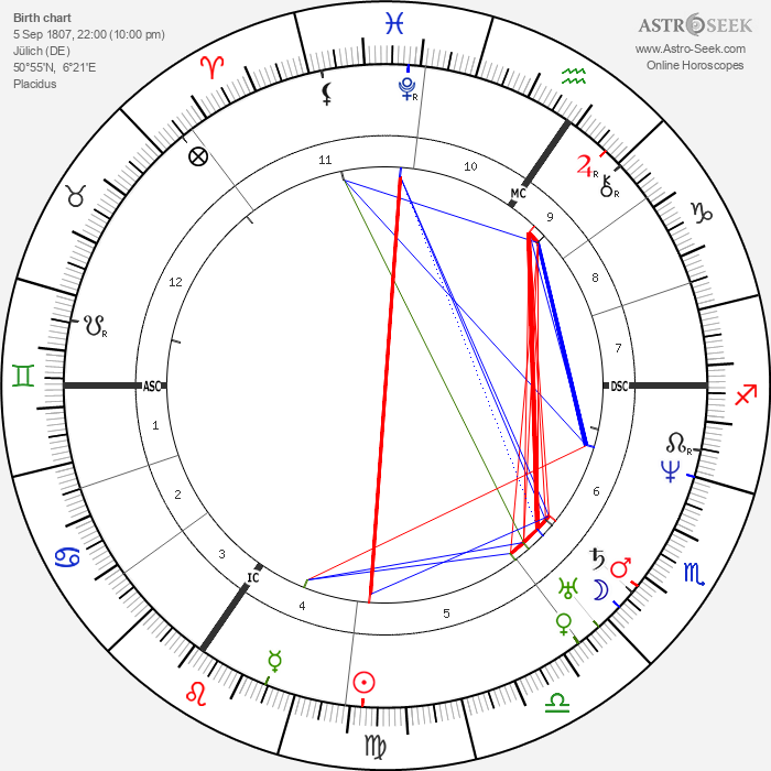 Johann Wilhelm Schirmer - Astrology Natal Birth Chart