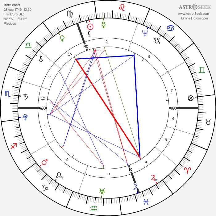 Johann Wolfgang von Goethe - Astrology Natal Birth Chart