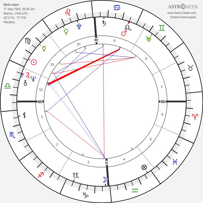 Johanna Fiedler - Astrology Natal Birth Chart