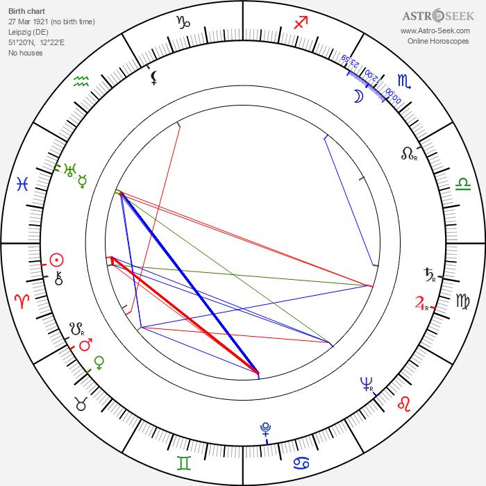 Johanna König - Astrology Natal Birth Chart