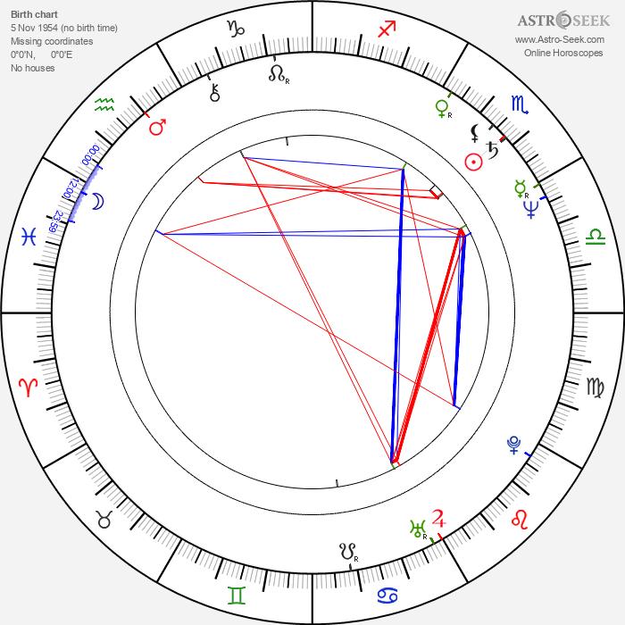 Johanna Raunio - Astrology Natal Birth Chart