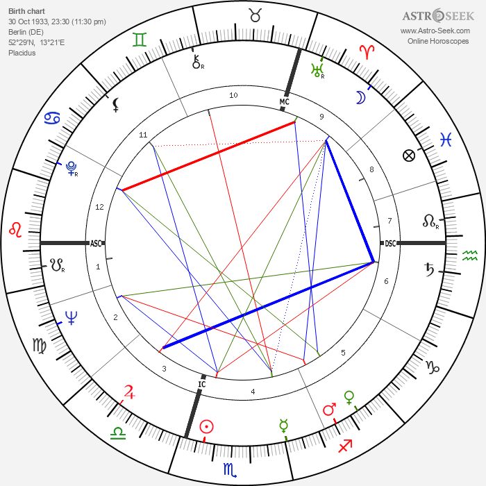 Johanna von Koczian - Astrology Natal Birth Chart
