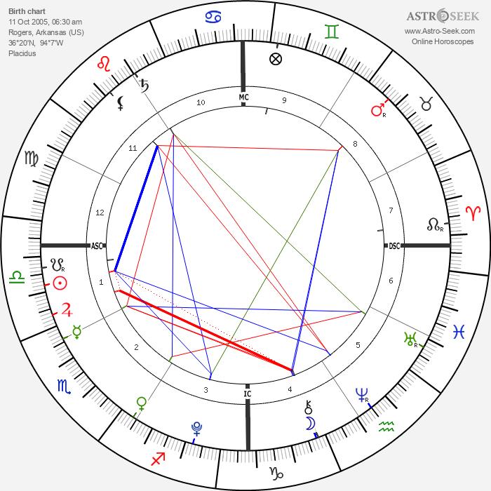 Johannah Duggar - Astrology Natal Birth Chart