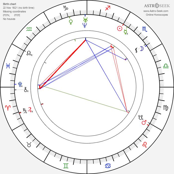 Johanne Louise Heiberg - Astrology Natal Birth Chart