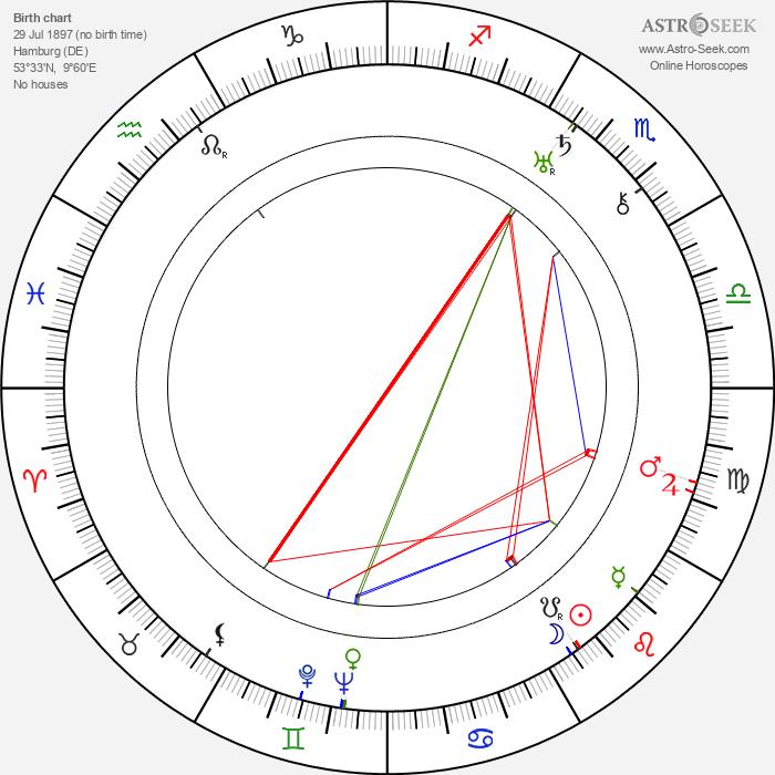 Johannes Arpe - Astrology Natal Birth Chart