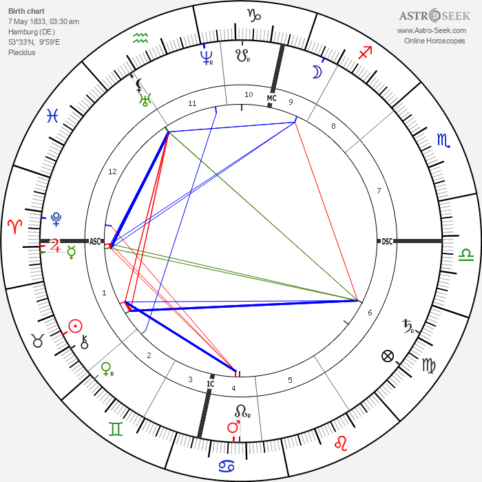 Johannes Brahms - Astrology Natal Birth Chart