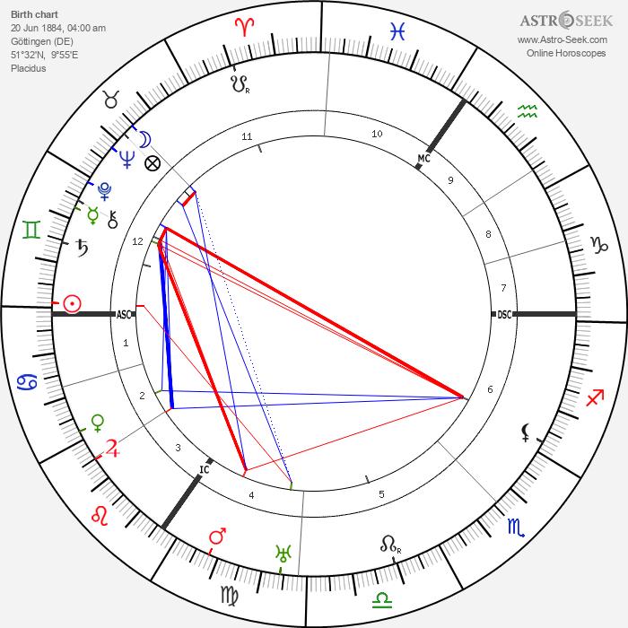 Johannes Heinrich Schultz - Astrology Natal Birth Chart