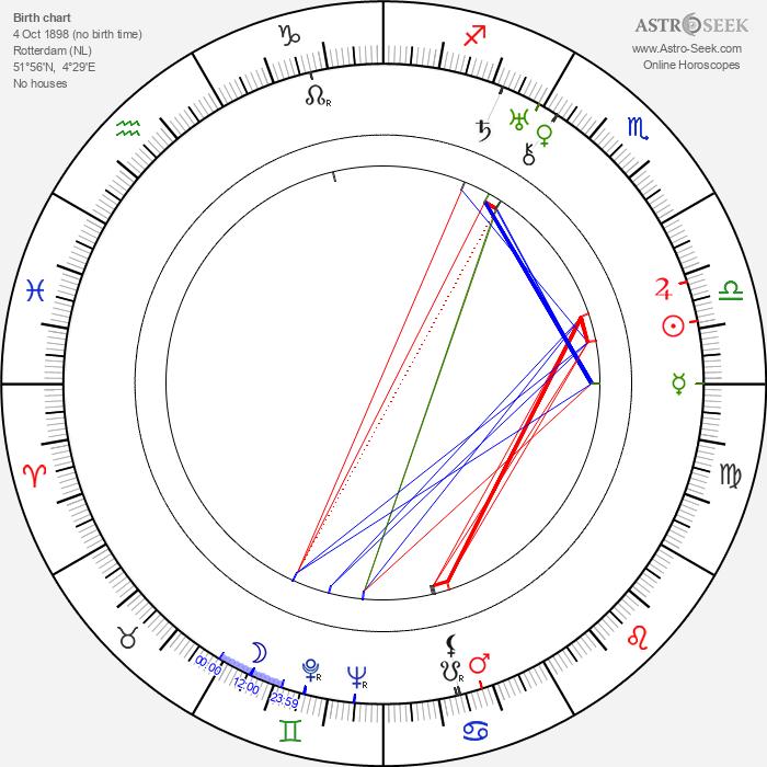 Johannes Hendrik van den Broek - Astrology Natal Birth Chart