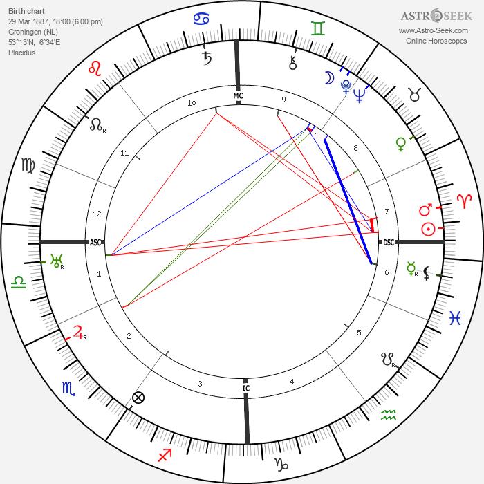 Johannes Hermanus van der Hoop - Astrology Natal Birth Chart