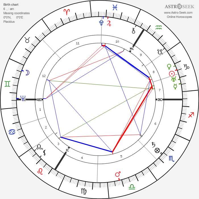 Johannes Kepler - Astrology Natal Birth Chart