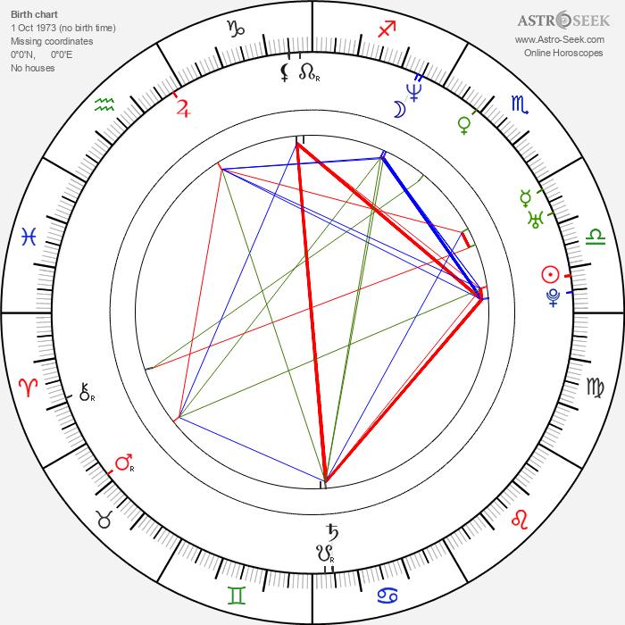 Johannes Kobilke - Astrology Natal Birth Chart