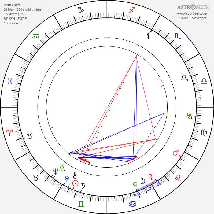 Johannes Meyer - Astrology Natal Birth Chart
