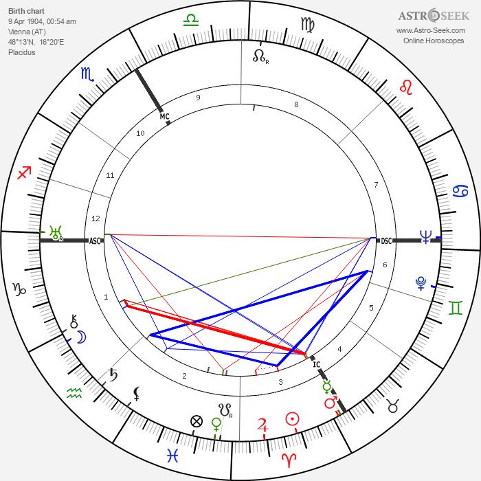 Johannes Schreiweis - Astrology Natal Birth Chart