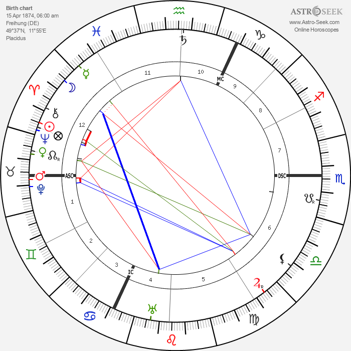 Johannes Stark - Astrology Natal Birth Chart