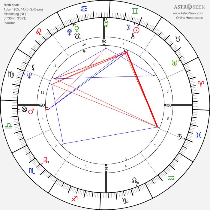 Johannes van Damme - Astrology Natal Birth Chart