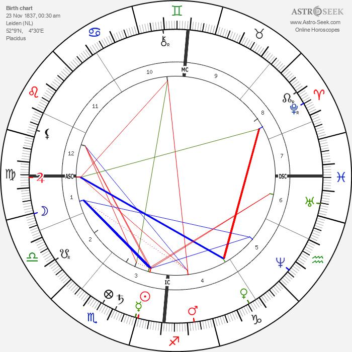 Johannes van der Waals - Astrology Natal Birth Chart