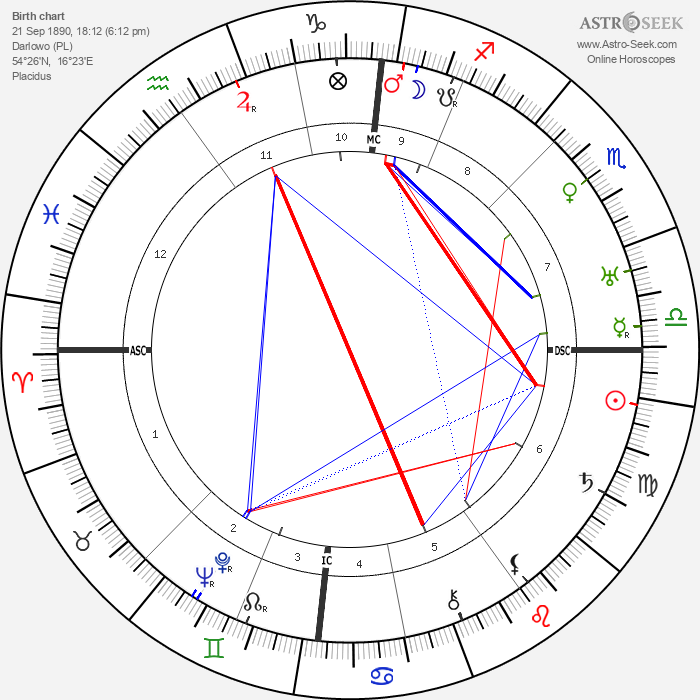 Johannes Vehlow - Astrology Natal Birth Chart