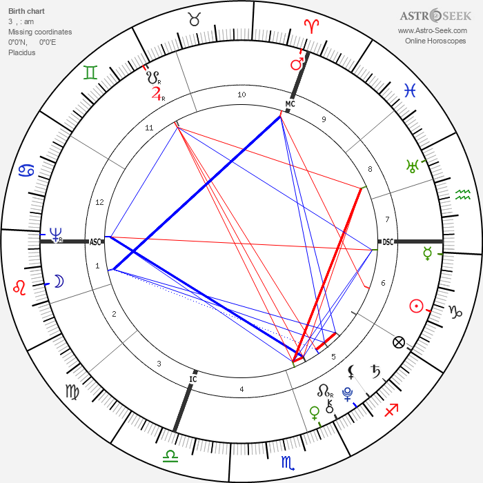 Johannes von Muller - Astrology Natal Birth Chart