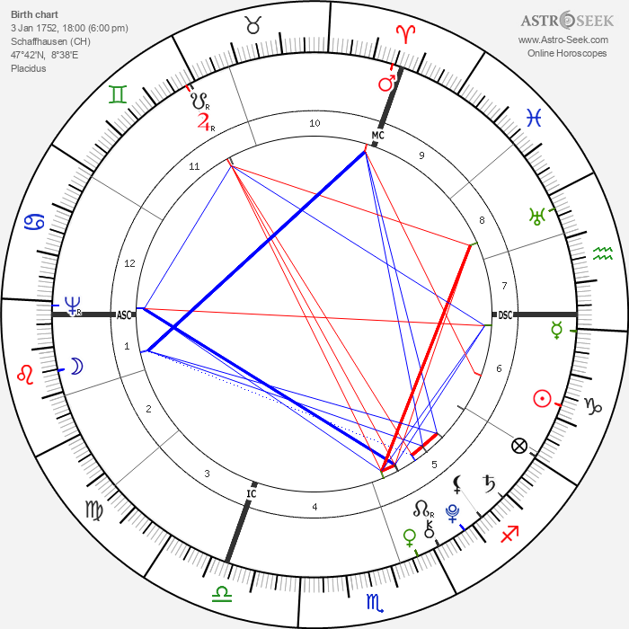 Johannes von Muller - Astrology Natal Birth Chart